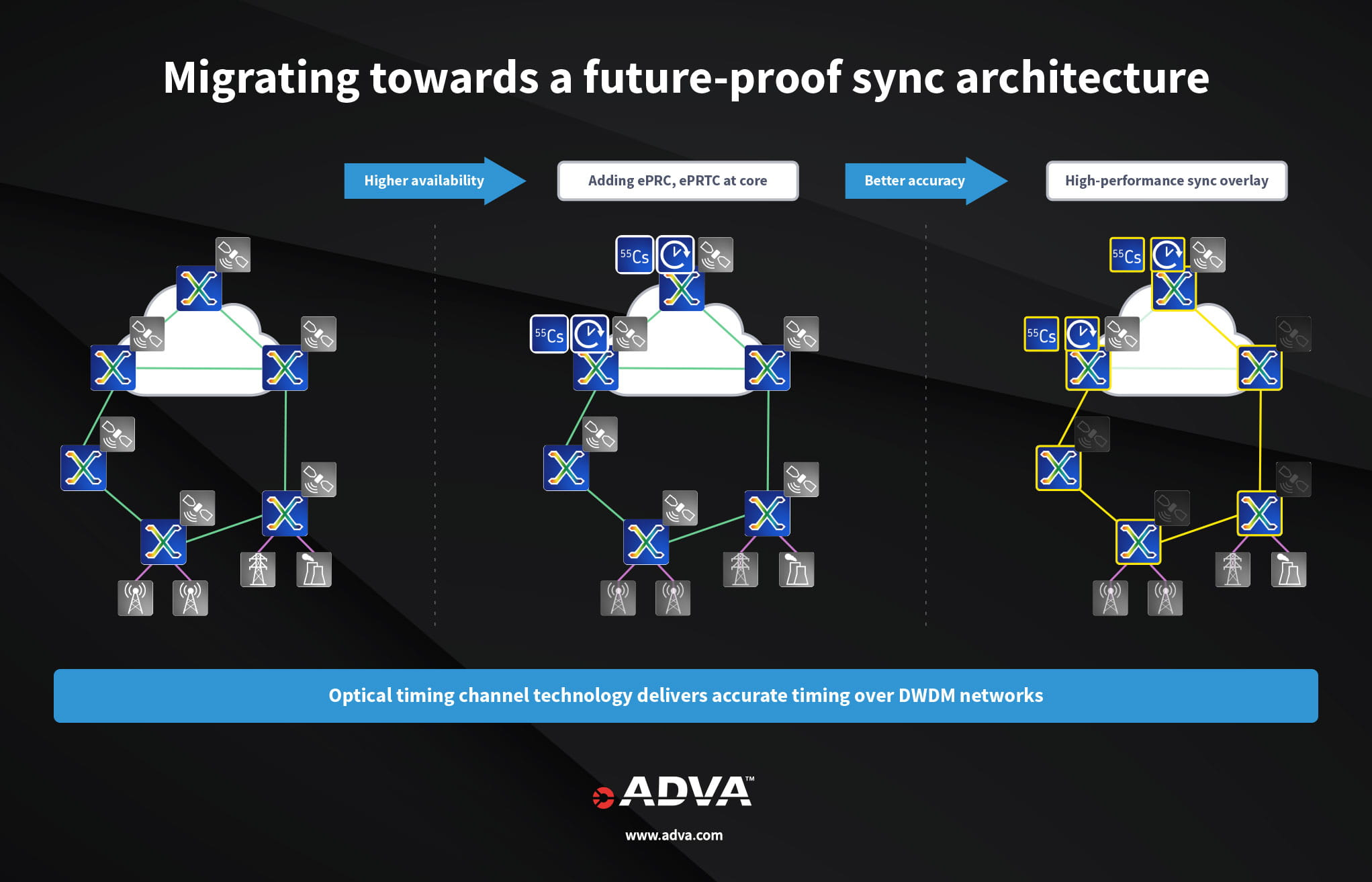 Migrating towards a future-proof sync architecture diagram