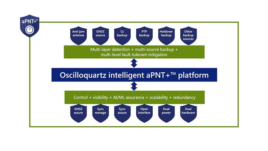 Assured PNT graphic